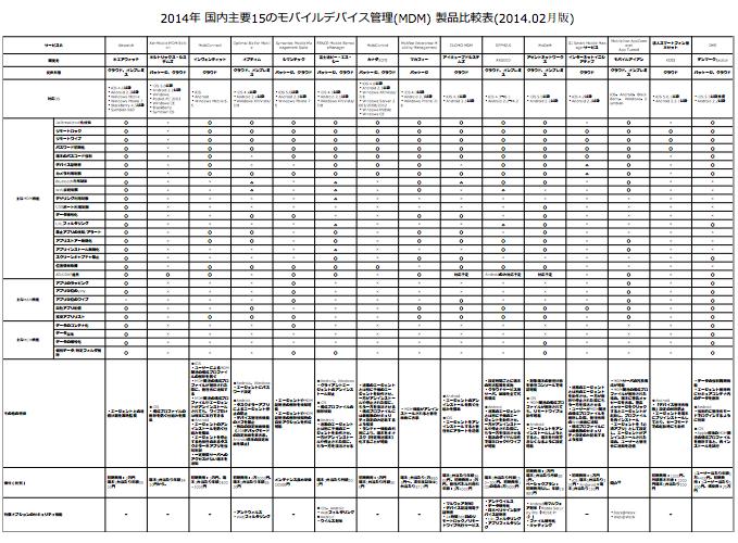 MDM製品比較表